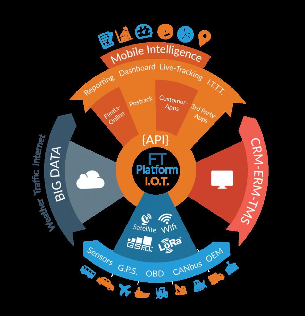 fleets online infographic iot platform